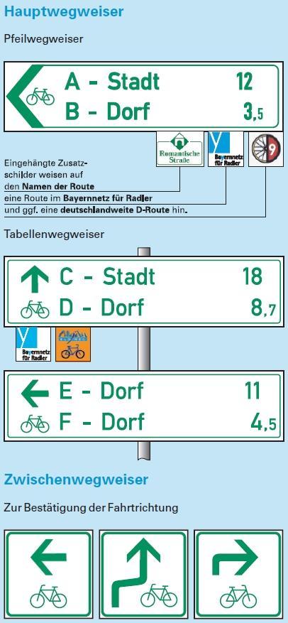 """Quelle: Infoflyer Oberste Baubehörde im Bayerischen Staatsministerium des Innern """"Wegweisende Beschilderung der Radwege in Bayern"""" (2013)"""